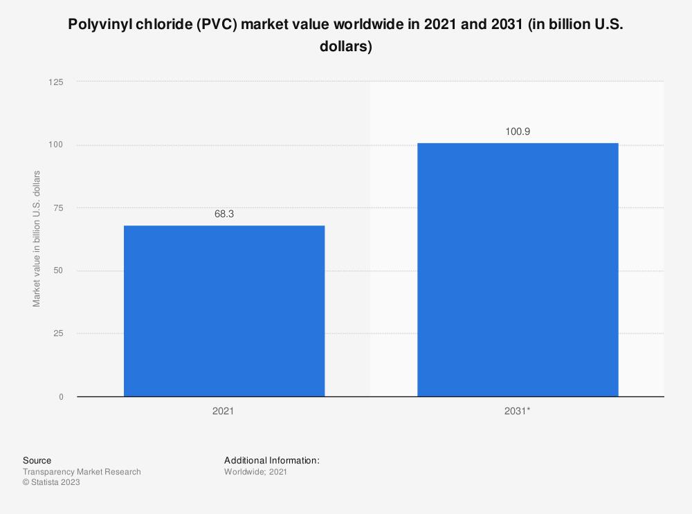 Statistic: Polyvinyl chloride (PVC) market value worldwide in 2019 and 2027 (in billion U.S. dollars) | Statista