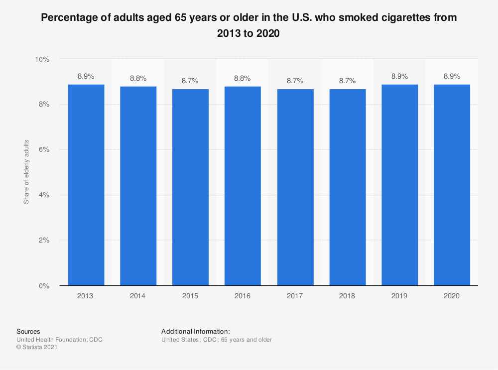 Statistic: Percentage of adults aged 65 years or older in the U.S. who smoked cigarettes from 2013 to 2019 | Statista