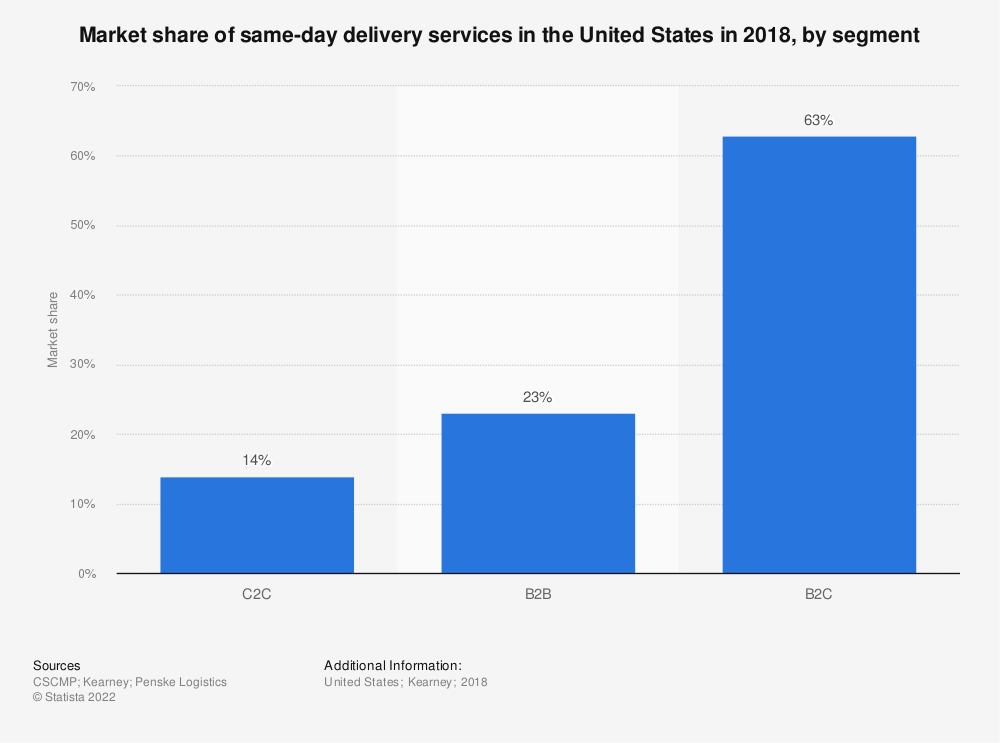 Statistic: Market size of parcel services in the United States in 2015 and 2019, by segment (in billion U.S. dollars) | Statista