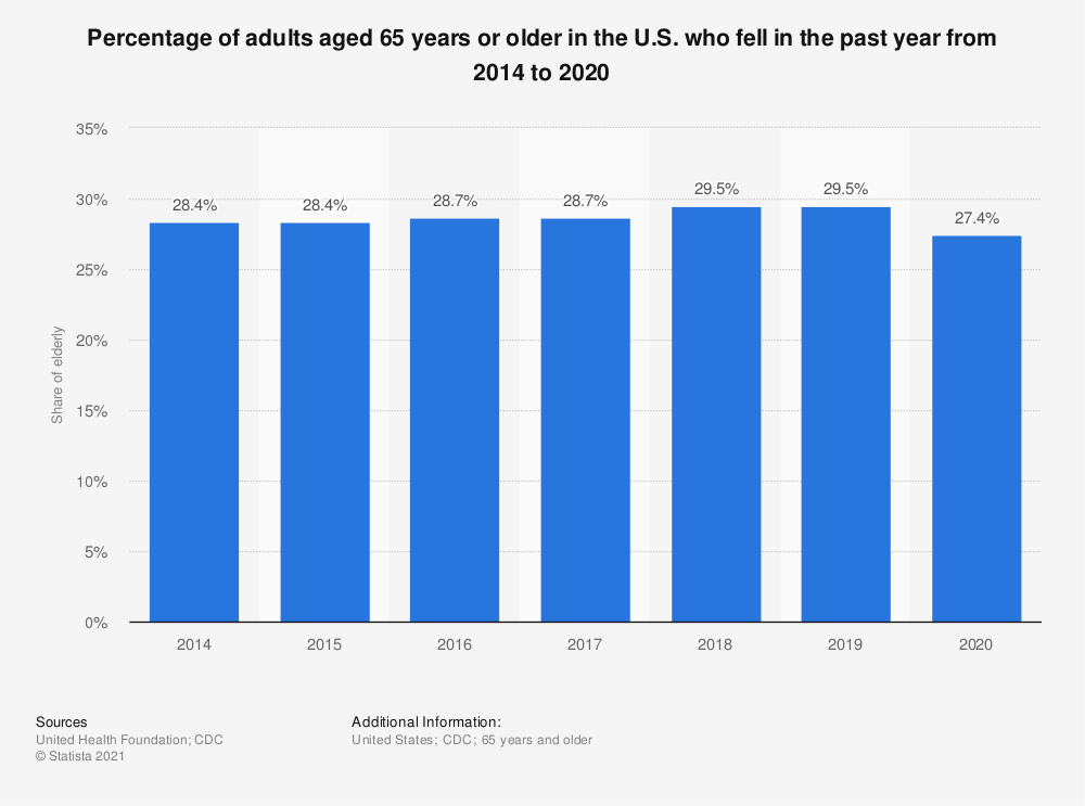 Statistic: Percentage of adults aged 65 years or older in the U.S. who fell in the past year from 2014 to 2019 | Statista