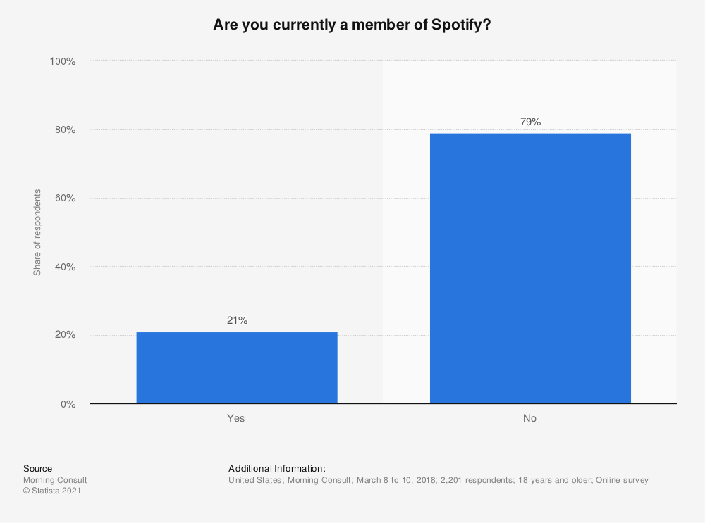 Statistic: Are you currently a member of Spotify?   Statista