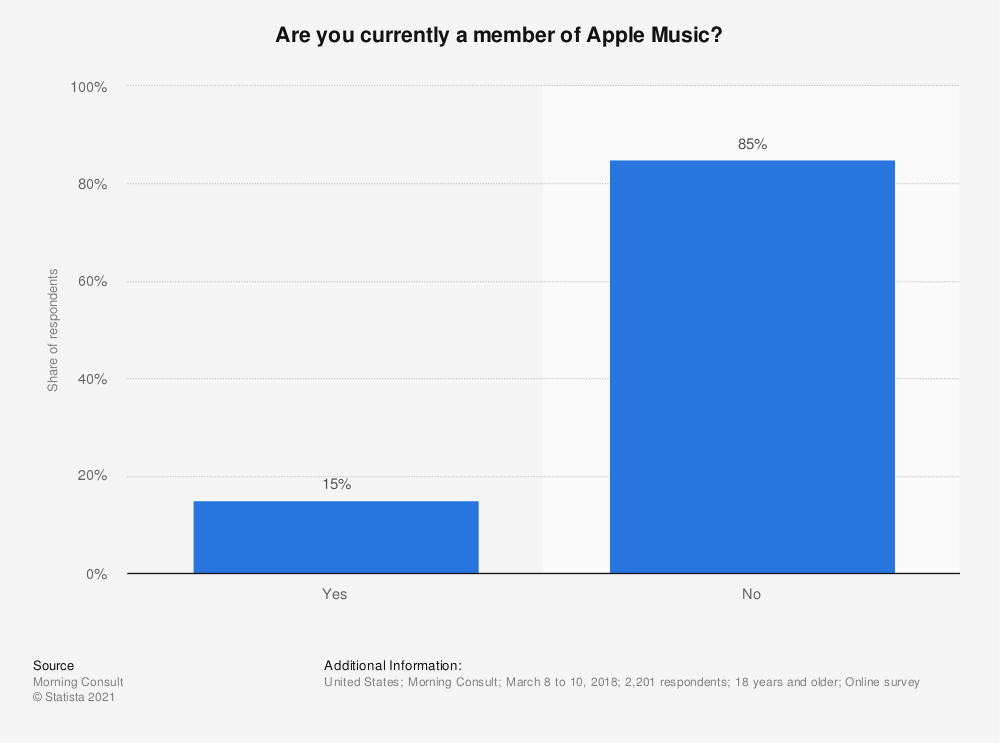 Statistic: Are you currently a member of Apple Music? | Statista