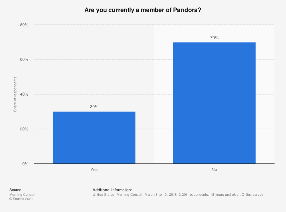 Statistic: Are you currently a member of Pandora? | Statista