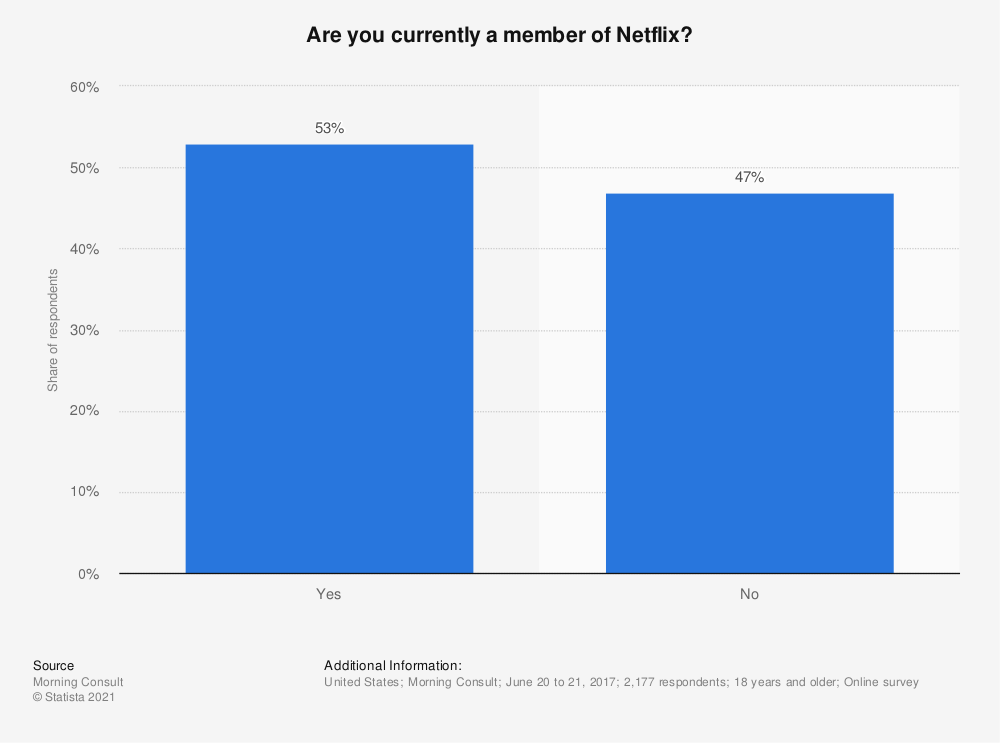 Statistic: Are you currently a member of Netflix? | Statista