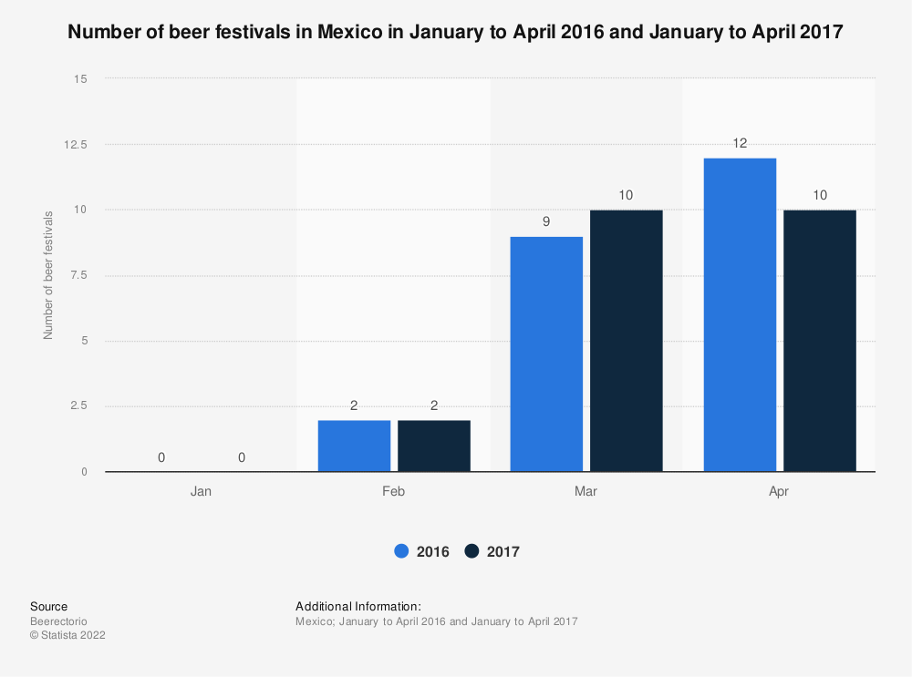 Statistic: Number of beer festivals in Mexico in January to April 2016 and January to April 2017 | Statista