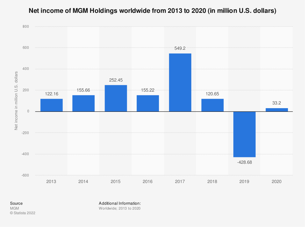 Statistic: Net income of MGM Holdings worldwide from 2013 to 2019 (in million U.S. dollars) | Statista