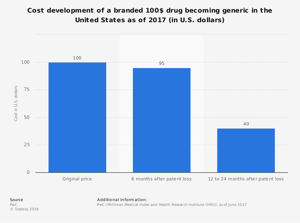 Statistic: Cost development of a branded 100$ drug becoming generic in the United States as of 2017 (in U.S. dollars) | Statista