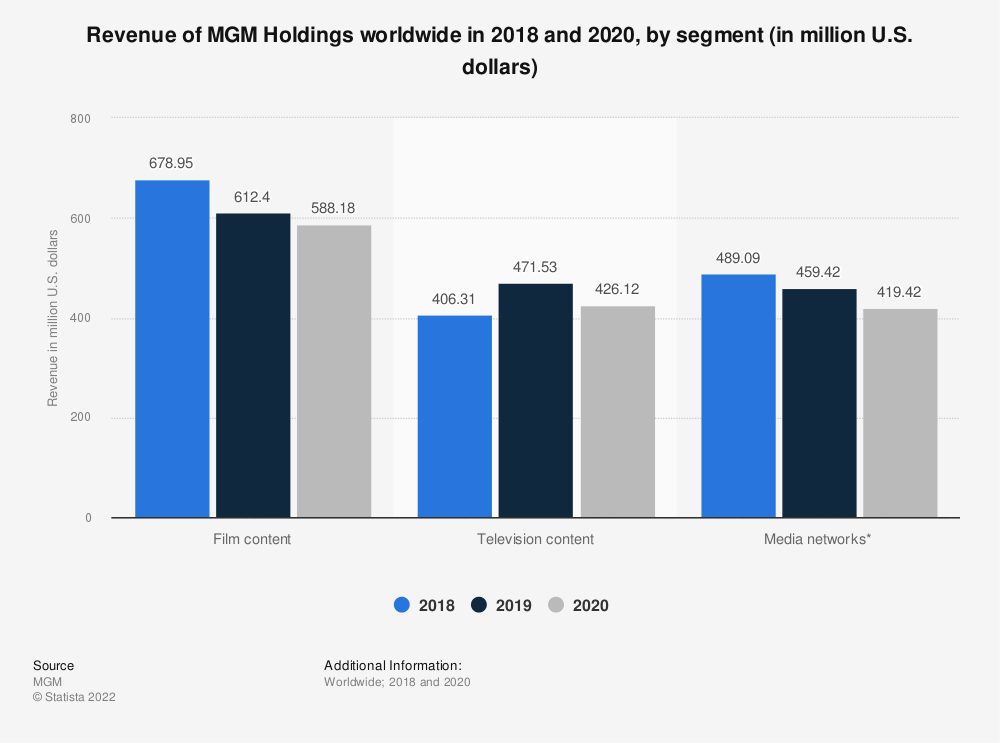 Statistic: Revenue of MGM Holdings worldwide in 2018 and 2019, by segment (in million U.S. dollars) | Statista