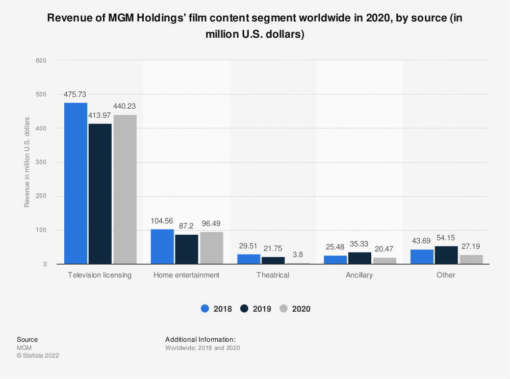 Statistic: Revenue of MGM Holdings' film content segment worldwide in 2019, by category (in million U.S. dollars) | Statista