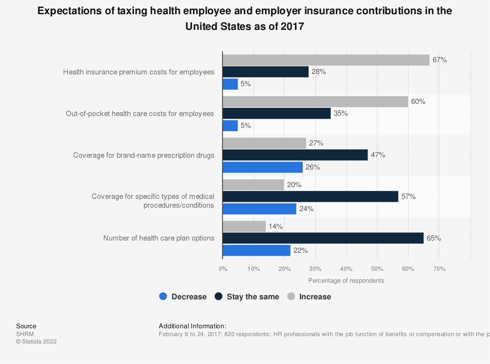 Statistic: Expectations of taxing health employee and employer insurance contributions in the United States as of 2017 | Statista