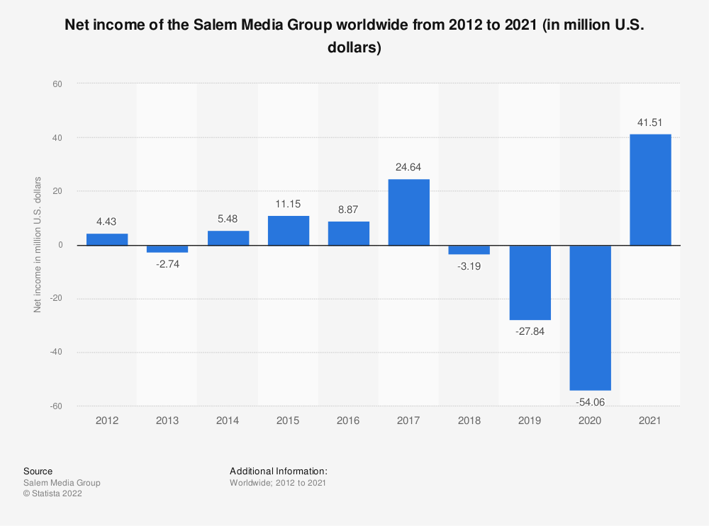 Statistic: Net income of the Salem Media Group worldwide from 2012 to 2019 (in million U.S. dollars) | Statista