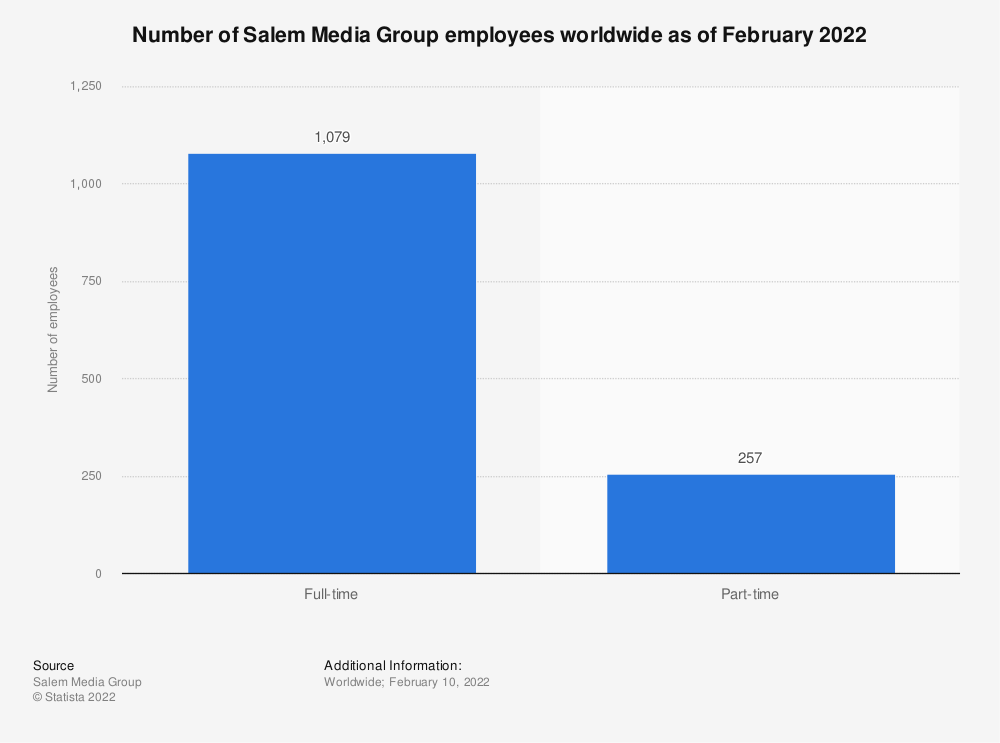 Statistic: Number of Salem Media Group employees worldwide as of February 2020 | Statista