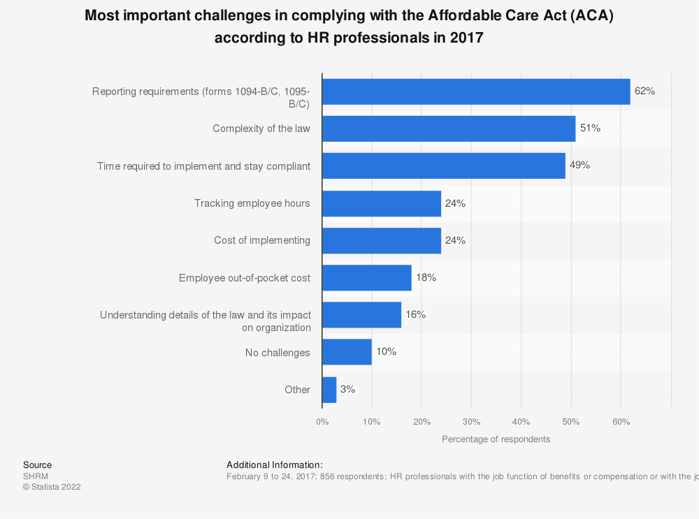Statistic: Most important challenges in complying with the Affordable Care Act (ACA) according to HR professionals in 2017 | Statista
