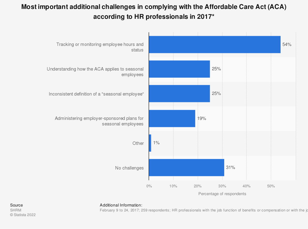 Statistic: Most important additional challenges in complying with the Affordable Care Act (ACA) according to HR professionals in 2017* | Statista