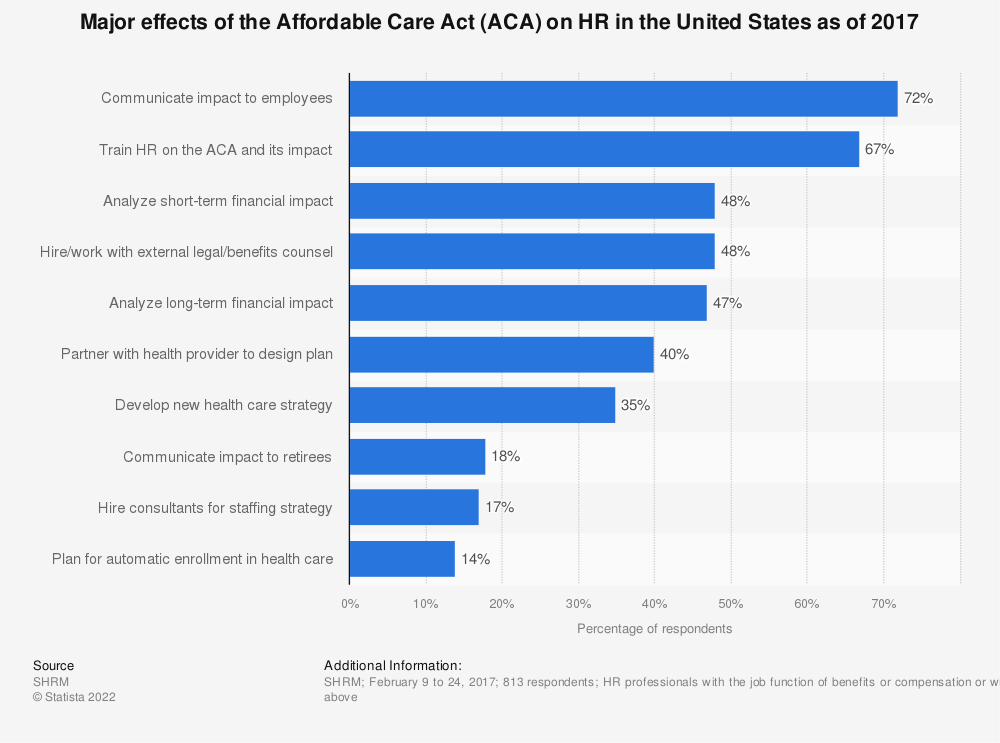 Statistic: Major effects of the Affordable Care Act (ACA) on HR in the United States as of 2017 | Statista