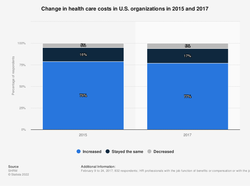 Statistic: Change in health care costs in U.S. organizations in 2015 and 2017 | Statista