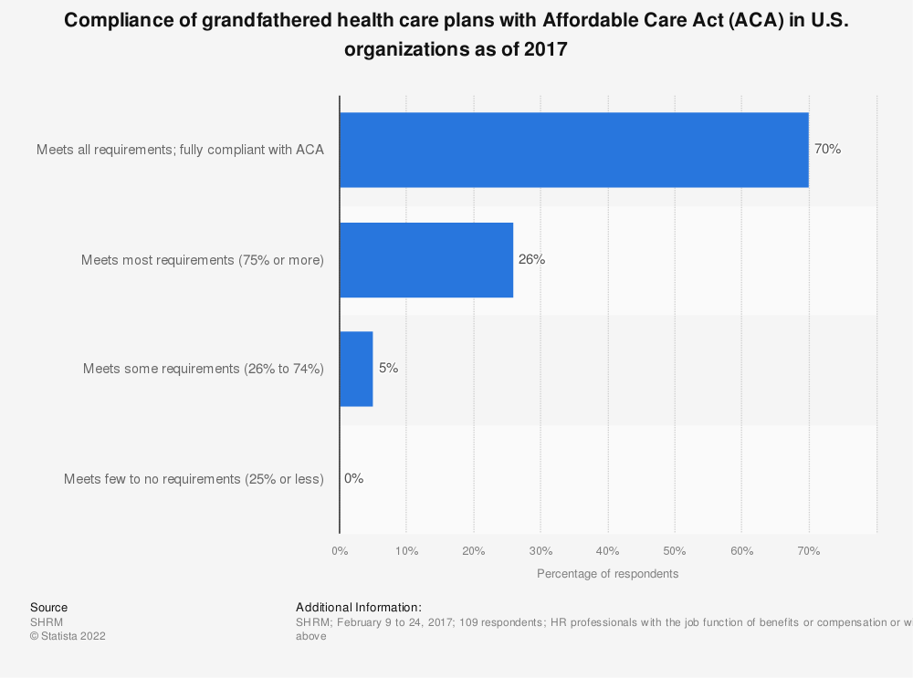 Statistic: Compliance of grandfathered health care plans with Affordable Care Act (ACA) in U.S. organizations as of 2017 | Statista