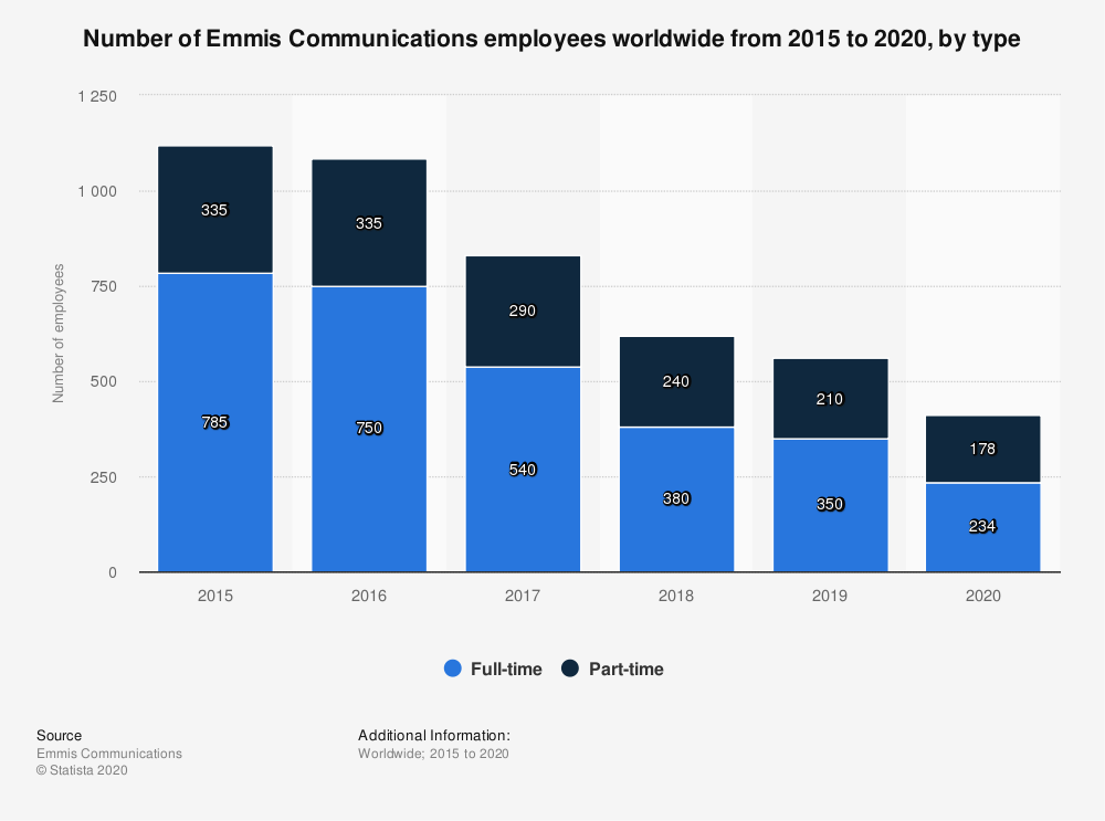 Statistic: Number of Emmis Communications employees worldwide from 2015 to 2020, by type | Statista