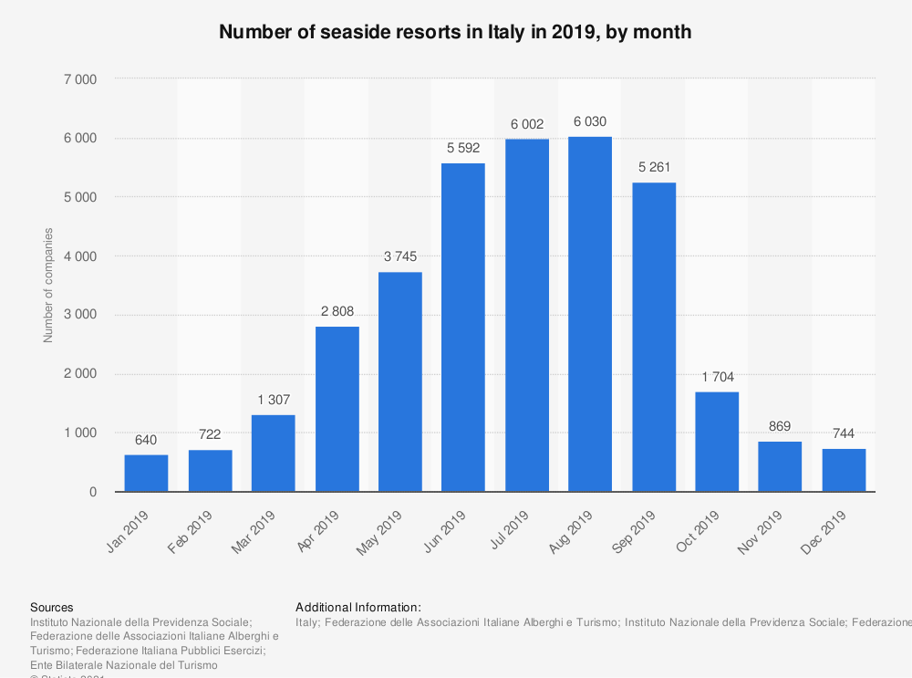 Statistic: Number of seaside resorts in Italy in 2019, by month | Statista