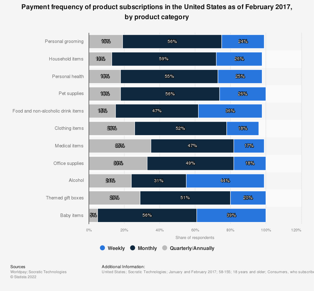 Statistic: Payment frequency of product subscriptions in the United States as of February 2017, by product category | Statista