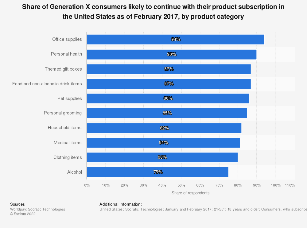 Statistic: Share of Generation X consumers likely to continue with their product subscription in the United States as of February 2017, by product category | Statista