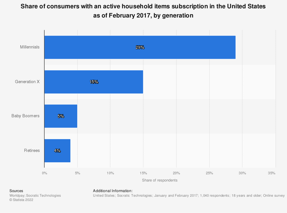 Statistic: Share of consumers with an active household items subscription in the United States as of February 2017, by generation | Statista