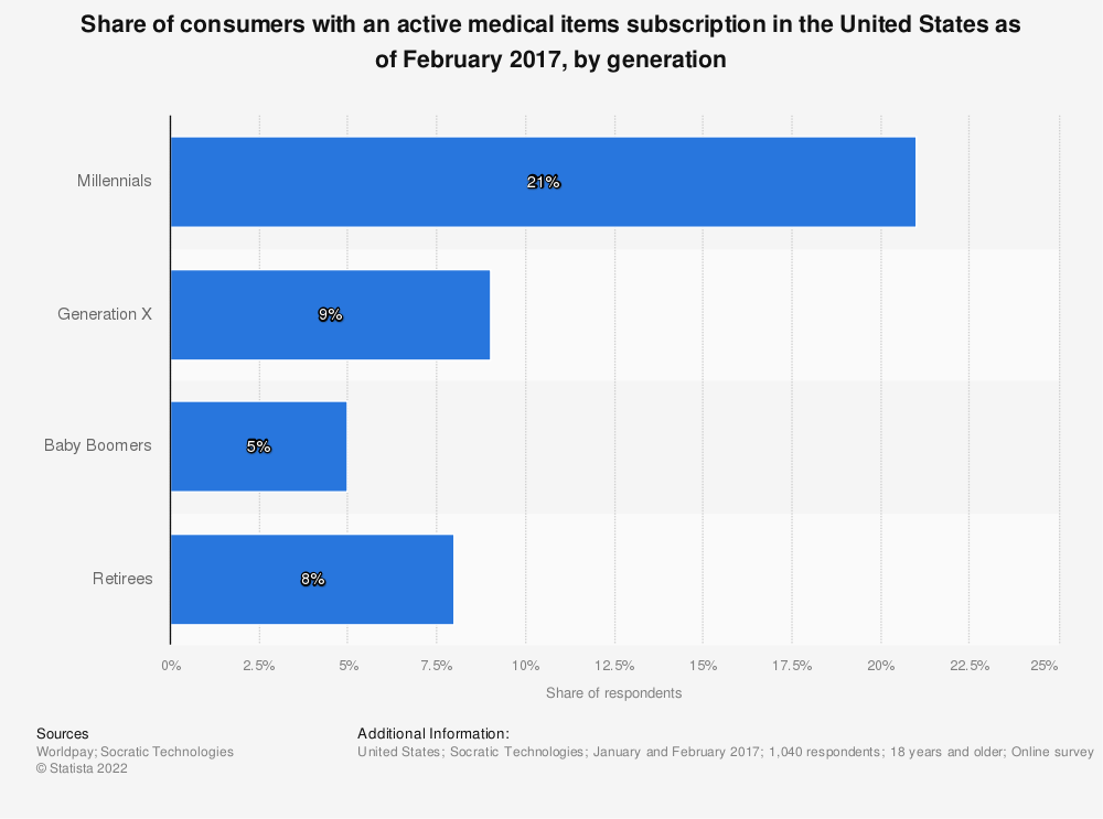 Statistic: Share of consumers with an active medical items subscription in the United States as of February 2017, by generation   Statista
