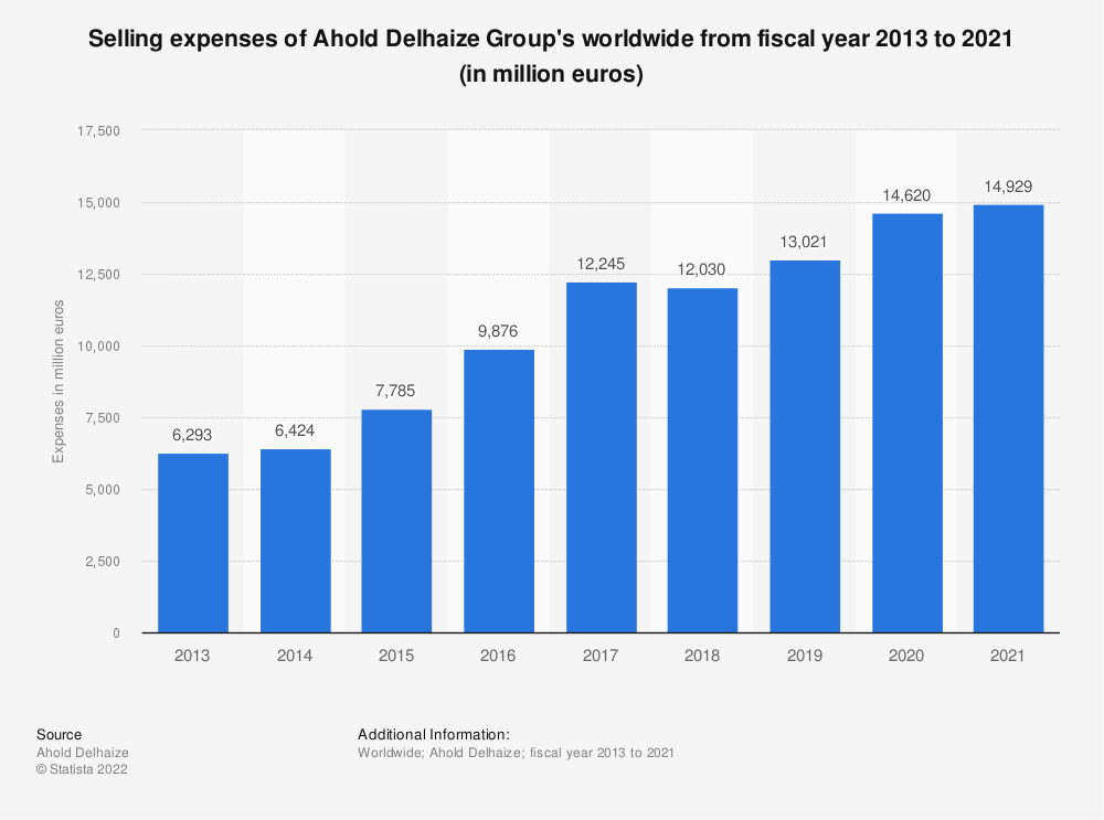 Statistic: Selling and marketing expenses of Ahold Delhaize Group's worldwide from fiscal year 2013 to 2017 (in million euros) | Statista