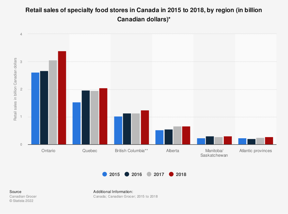 Statistic: Retail sales of specialty food stores in Canada in 2015 to 2018, by region (in billion Canadian dollars)* | Statista