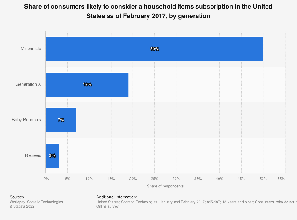 Statistic: Share of consumers likely to consider a household items subscription in the United States as of February 2017, by generation | Statista