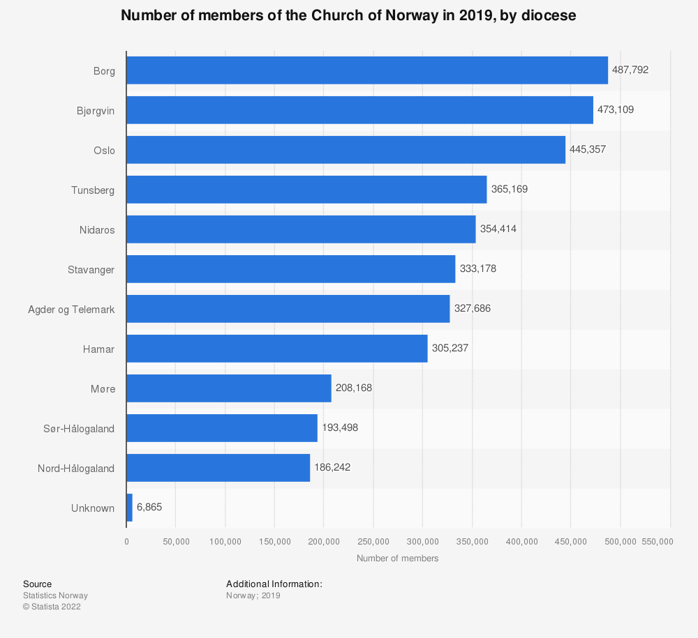 Statistic: Number of members of the Church of Norway in 2017, by diocese | Statista