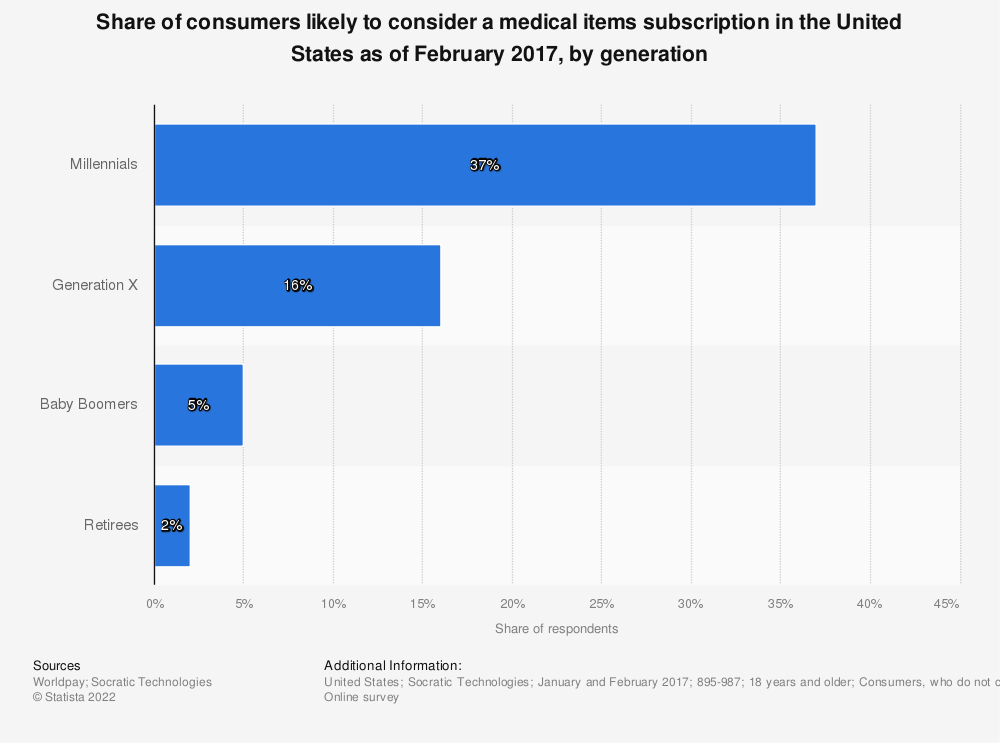 Statistic: Share of consumers likely to consider a medical items subscription in the United States as of February 2017, by generation | Statista