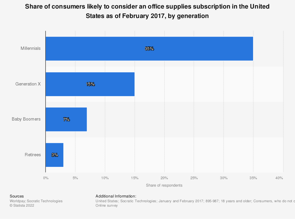 Statistic: Share of consumers likely to consider an office supplies subscription in the United States as of February 2017, by generation | Statista