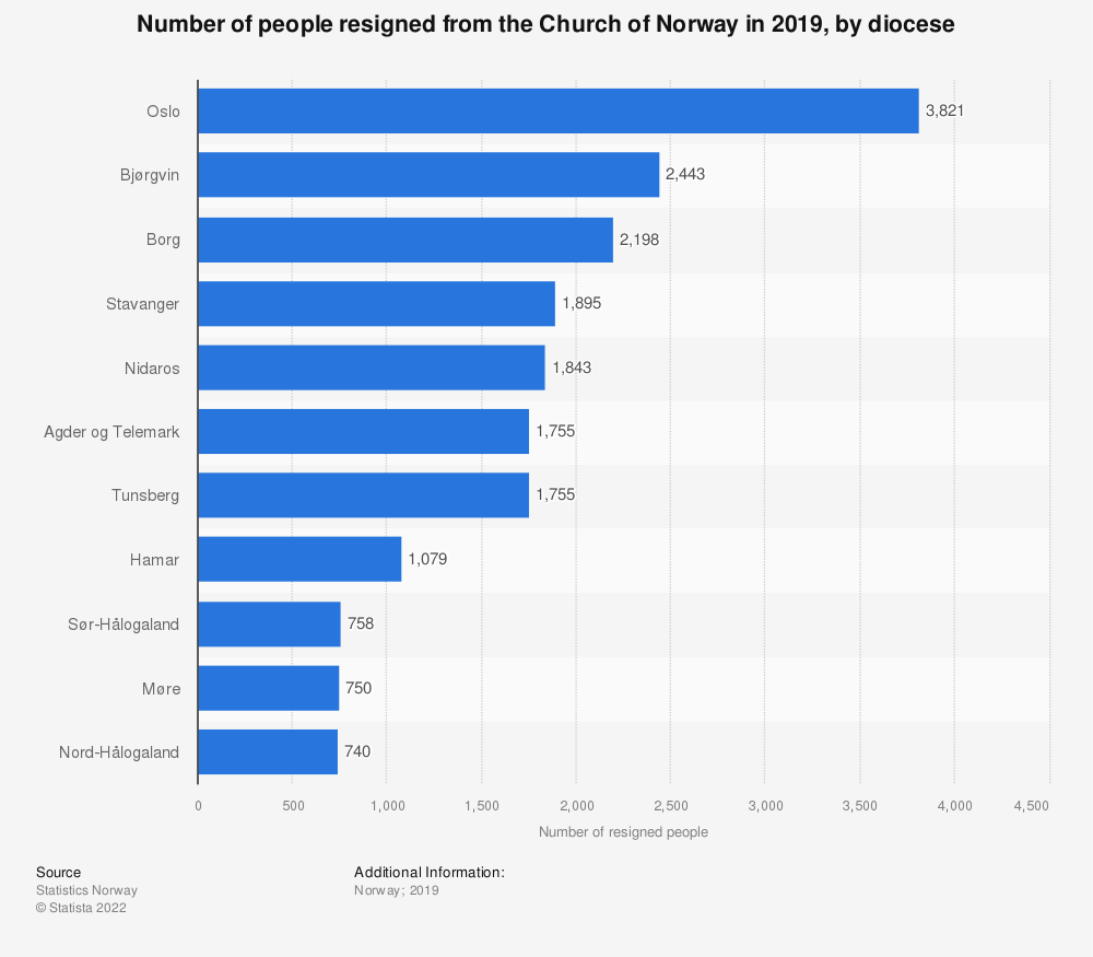 Statistic: Number of people resigned from the Church of Norway in 2017, by diocese | Statista