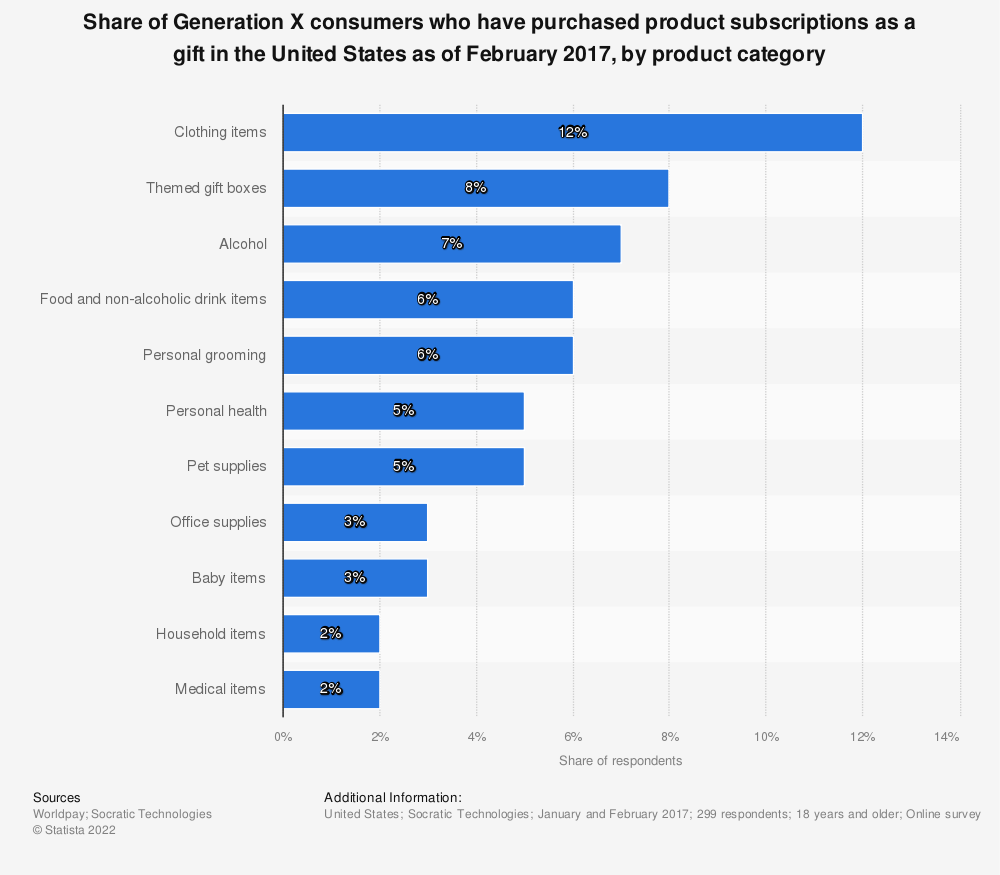 Statistic: Share of Generation X consumers who have purchased product subscriptions as a gift in the United States as of February 2017, by product category | Statista