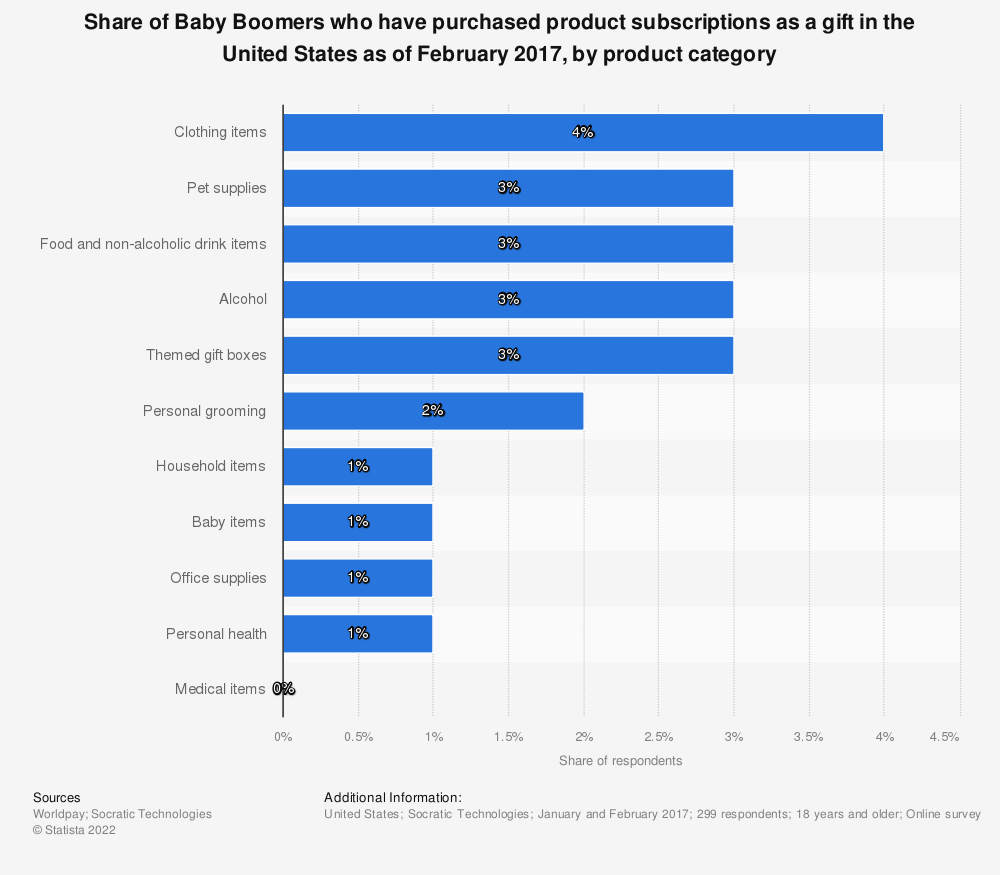 Statistic: Share of Baby Boomers who have purchased product subscriptions as a gift in the United States as of February 2017, by product category | Statista