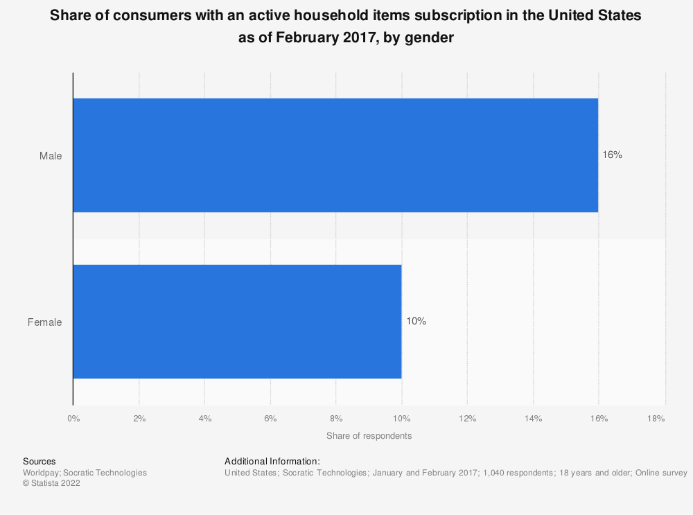 Statistic: Share of consumers with an active household items subscription in the United States as of February 2017, by gender | Statista