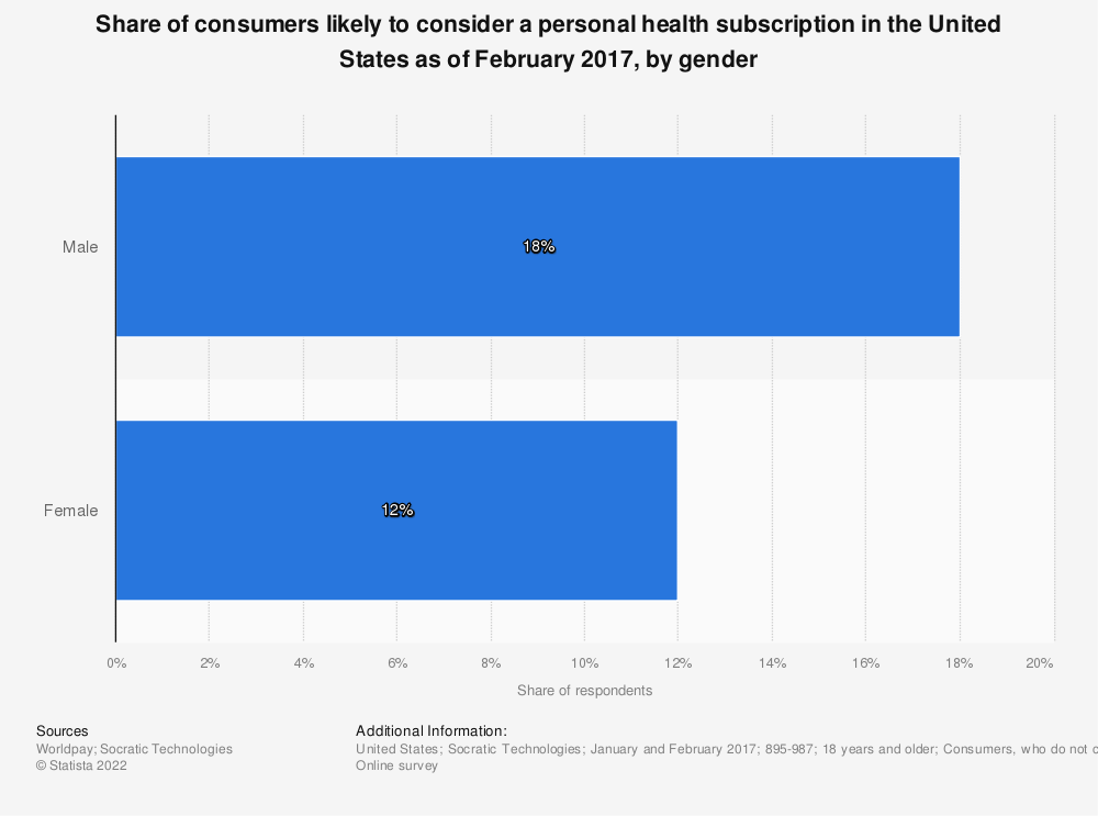 Statistic: Share of consumers likely to consider a personal health subscription in the United States as of February 2017, by gender | Statista