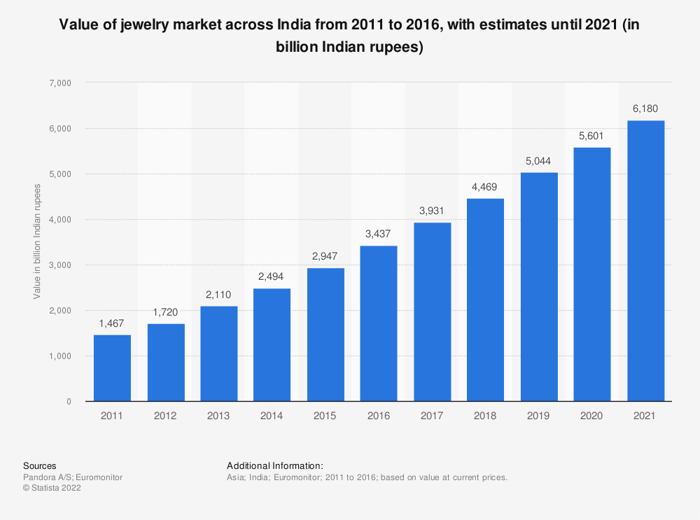 Statistic: Value of jewelry market across India from 2011 to 2016, with estimates until 2021 (in billion Indian rupees) | Statista