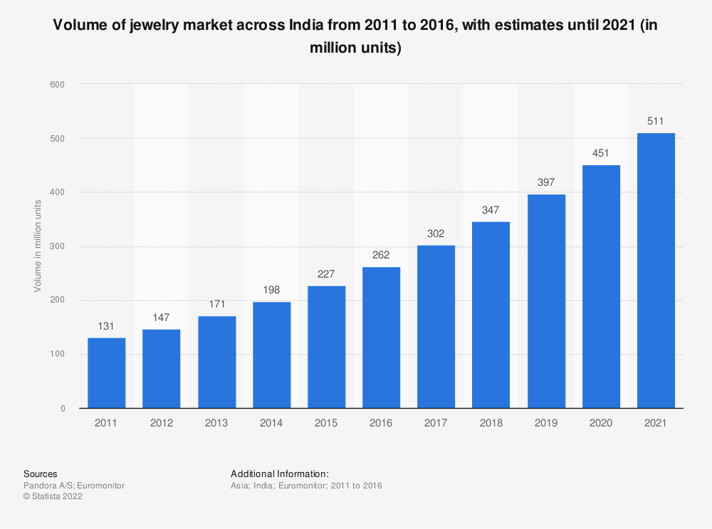 Statistic: Volume of jewelry market across India from 2011 to 2021 (in million units) | Statista