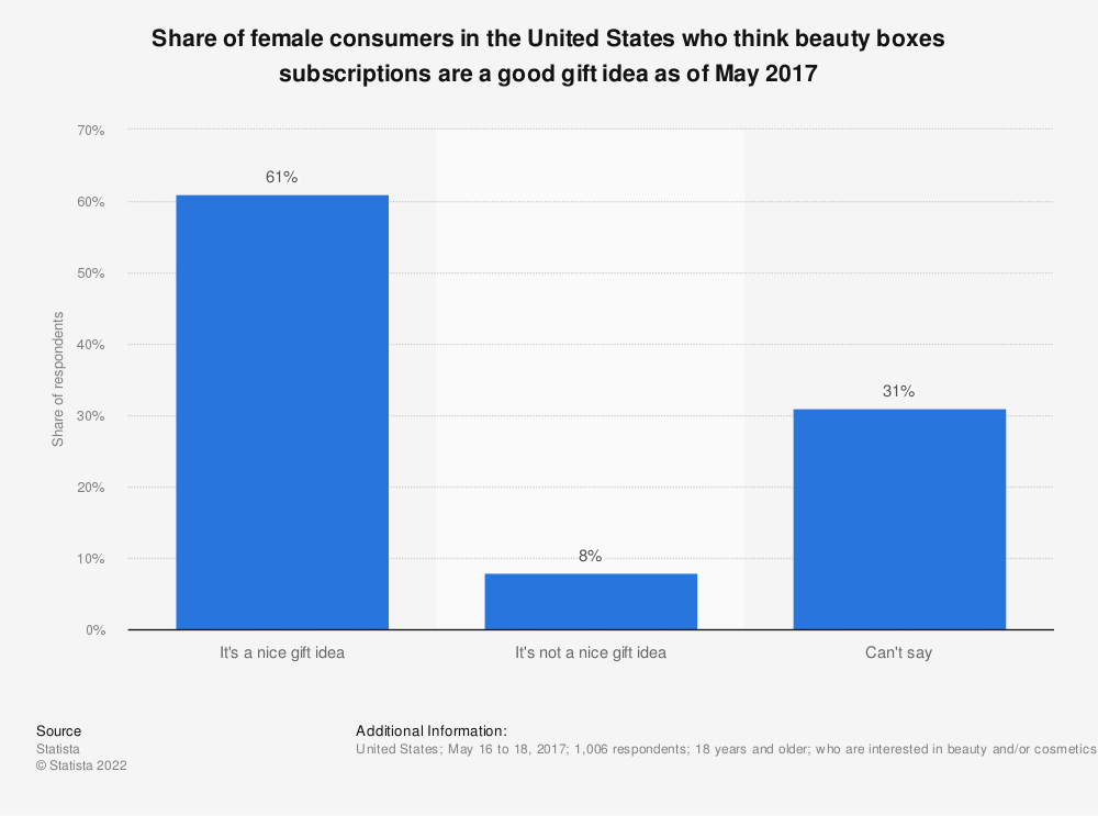Statistic: Share of female consumers in the United States who think beauty boxes subscriptions are a good gift idea as of May 2017 | Statista
