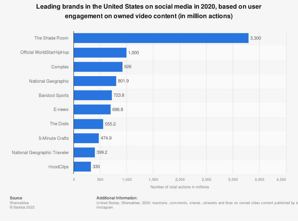 Statistic: Leading brands in the United States on social media in 2018, based on user engagement on owned video content (in million actions) | Statista