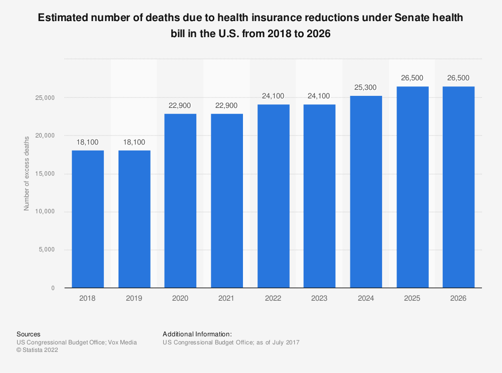 Statistic: Estimated number of deaths due to health insurance reductions under Senate health bill in the U.S. from 2018 to 2026  | Statista