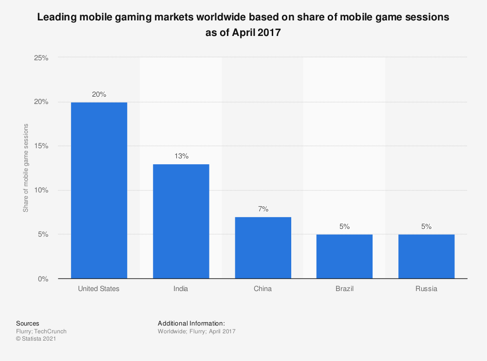 Statistic: Leading mobile gaming markets worldwide based on share of mobile game sessions as of April 2017 | Statista