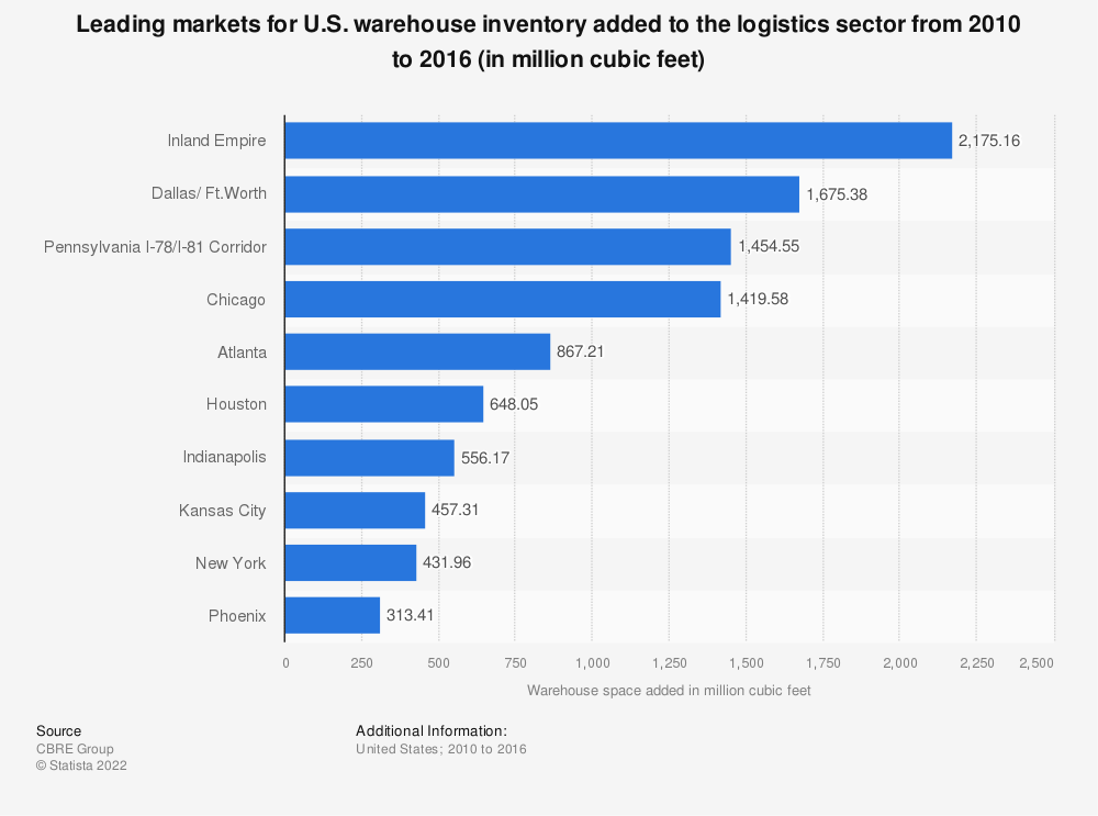 Statistic: Leading markets for U.S. warehouse inventory added to the logistics sector from 2010 to 2016 (in million cubic feet) | Statista
