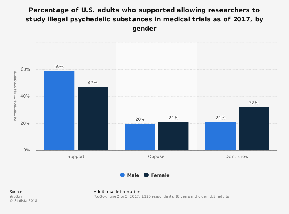 Statistic: Percentage of U.S. adults who supported allowing researchers to study illegal psychedelic substances in medical trials as of 2017, by gender | Statista