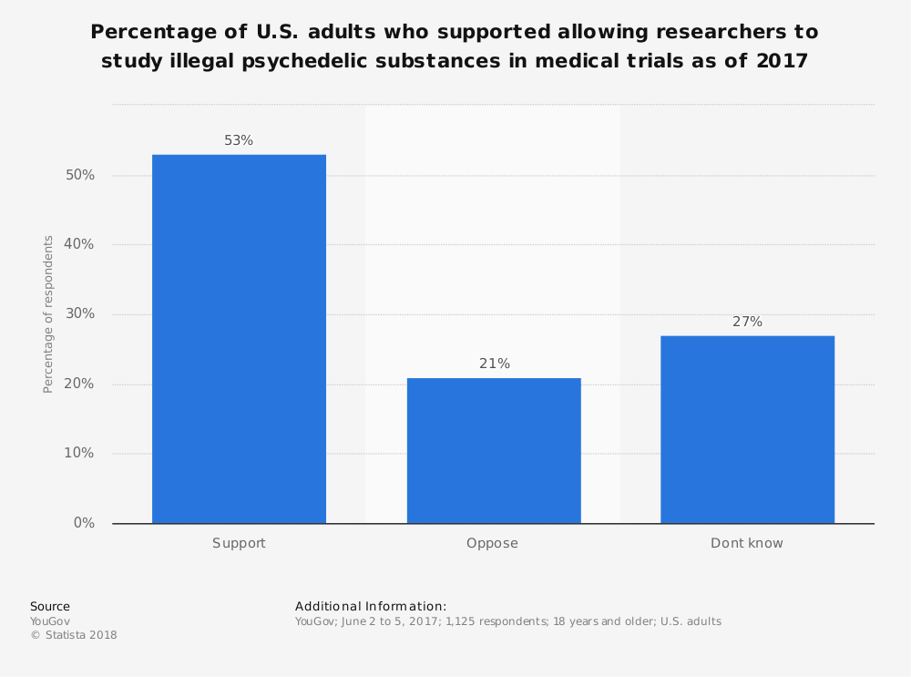 Statistic: Percentage of U.S. adults who supported allowing researchers to study illegal psychedelic substances in medical trials as of 2017 | Statista