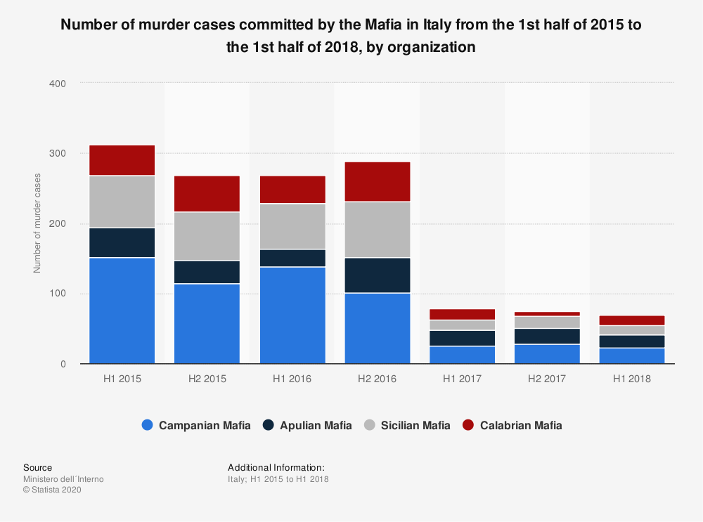 Statistic: Number of murder cases committed by the Mafia in Italy from the 1st half of 2015 to the 1st half of 2018, by organization | Statista