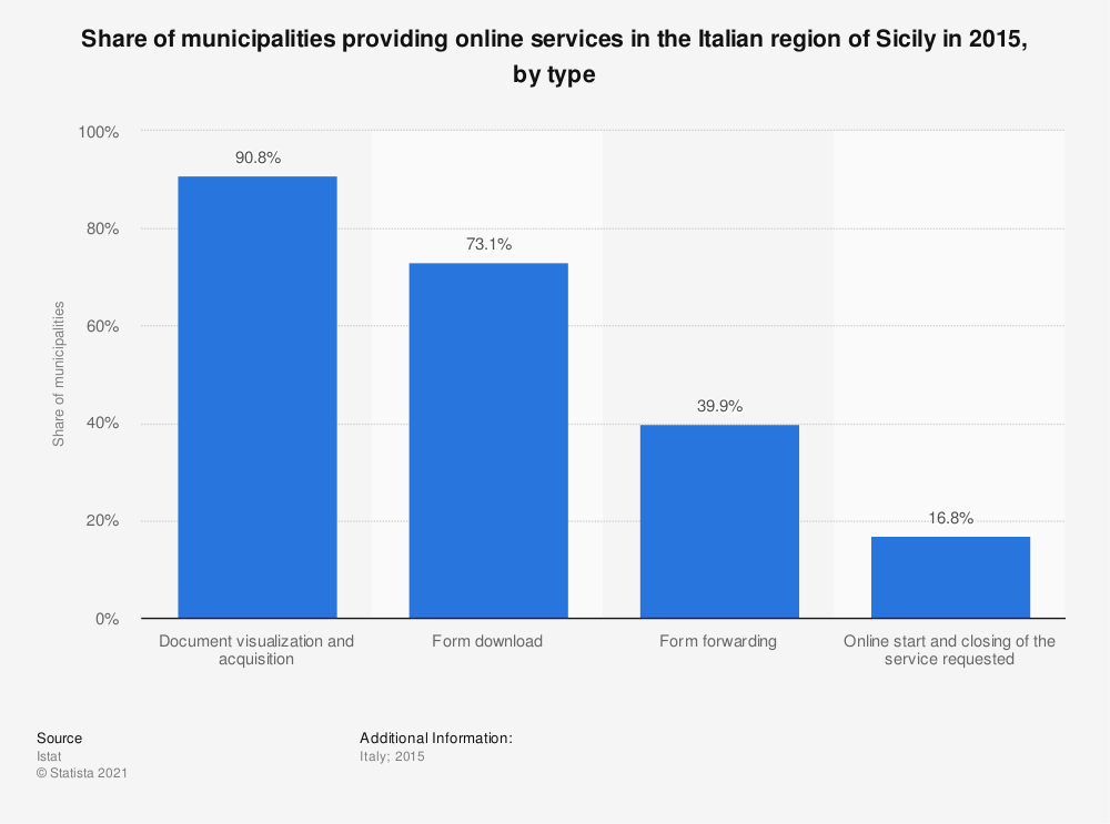 Statistic: Share of municipalities providing online services in the Italian region of Sicily in 2015, by type | Statista