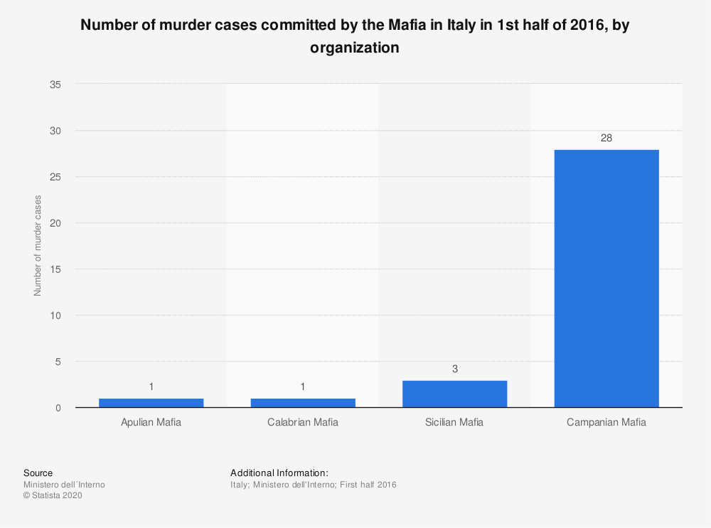 Statistic: Number of murder cases committed by the Mafia in Italy in 1st half of 2016, by organization   Statista